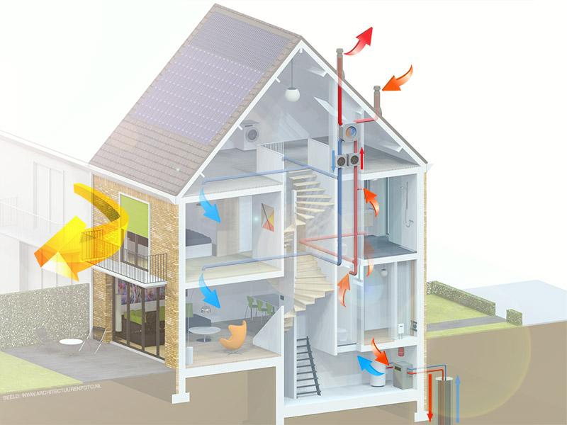 Koeling zonder airco bewust nieuwbouw for Energiezuinig huis
