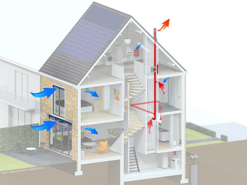 Mechanische ventilatie - Bewust Nieuwbouw