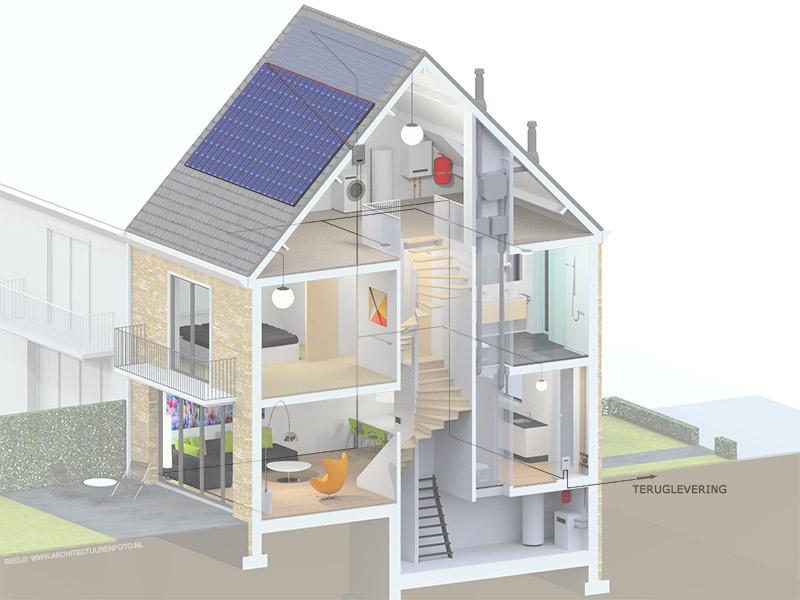 Zonnepanelen Voor Elektriciteit Bewust Nieuwbouw